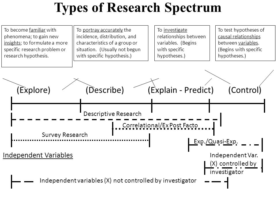 Types of Research Spectrum