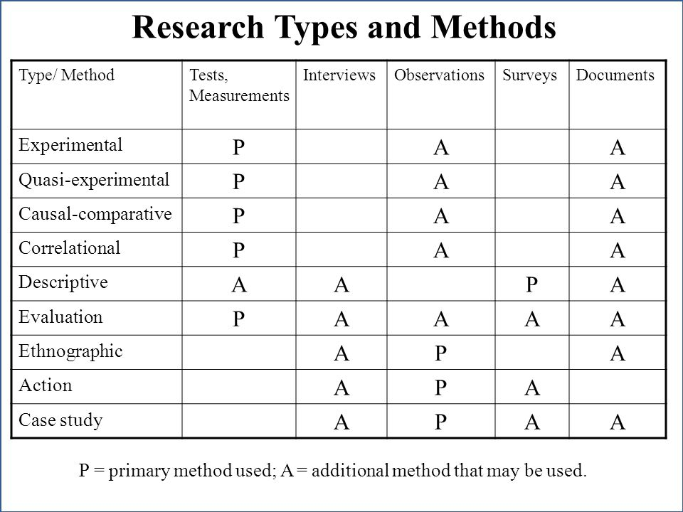 Research Types and Methods