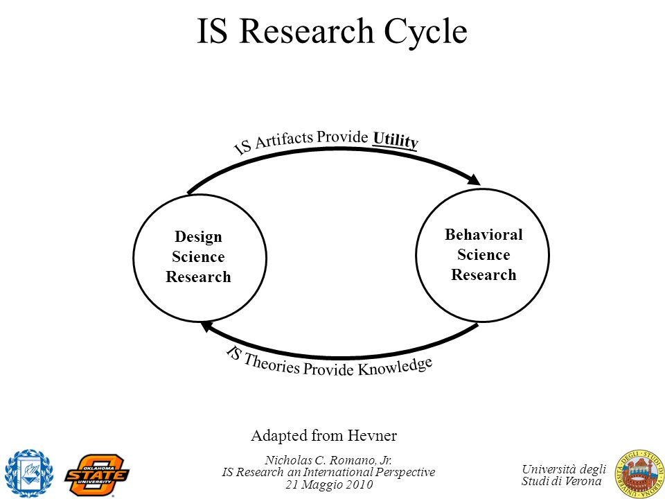 IS Research Cycle IS Artifacts Provide Utility Behavioral Design