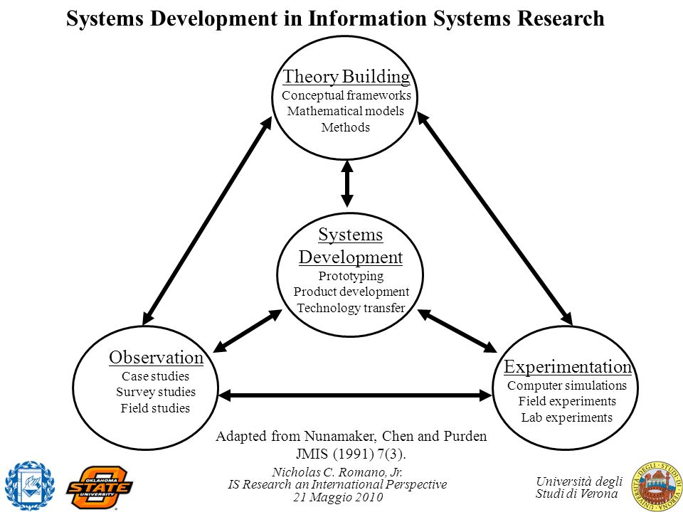 Systems Development in Information Systems Research