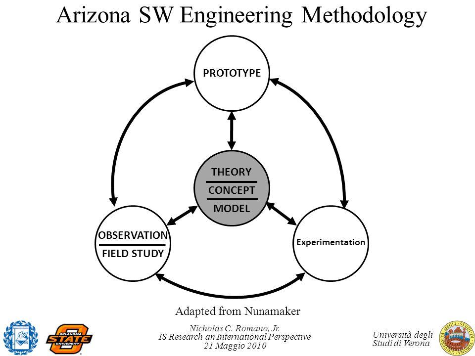 Arizona SW Engineering Methodology