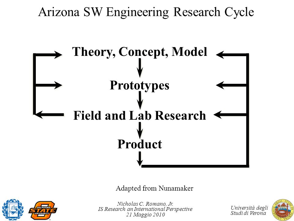 Arizona SW Engineering Research Cycle
