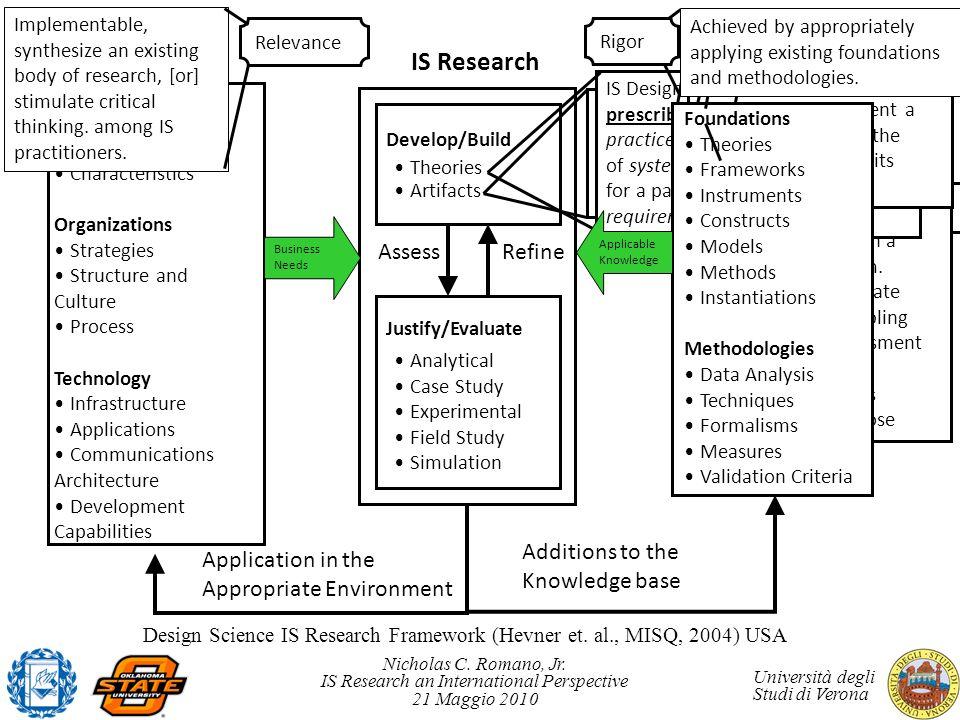 Design Science IS Research Framework (Hevner et. al., MISQ, 2004) USA