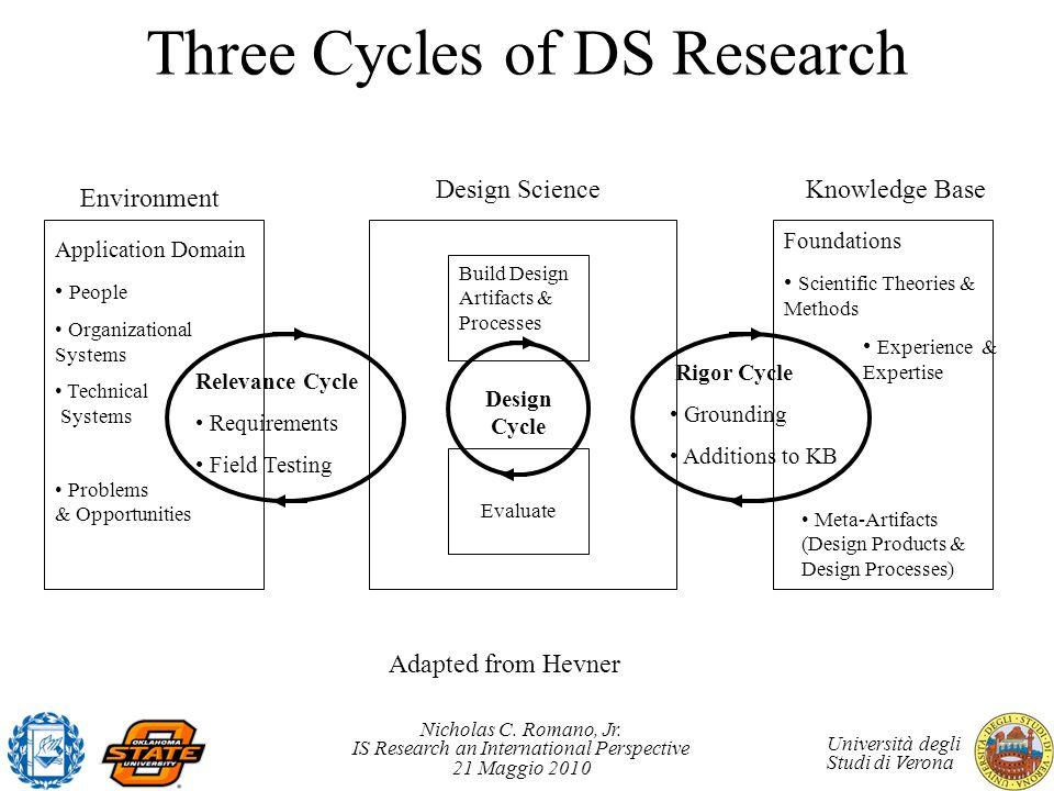 Three Cycles of DS Research