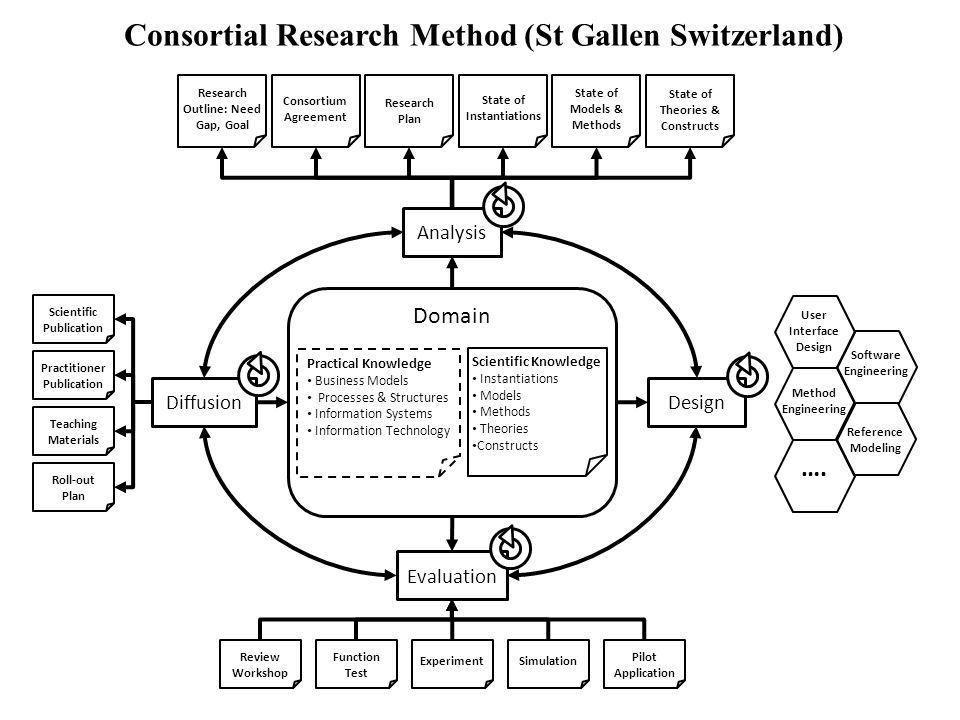 Consortial Research Method (St Gallen Switzerland)