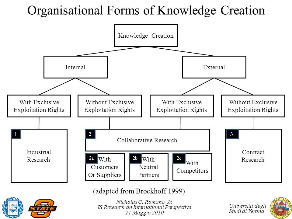 Organisational Forms of Knowledge Creation