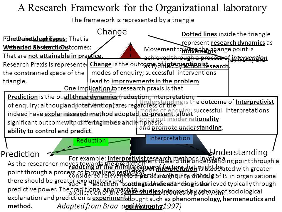 A Research Framework for the Organizational laboratory