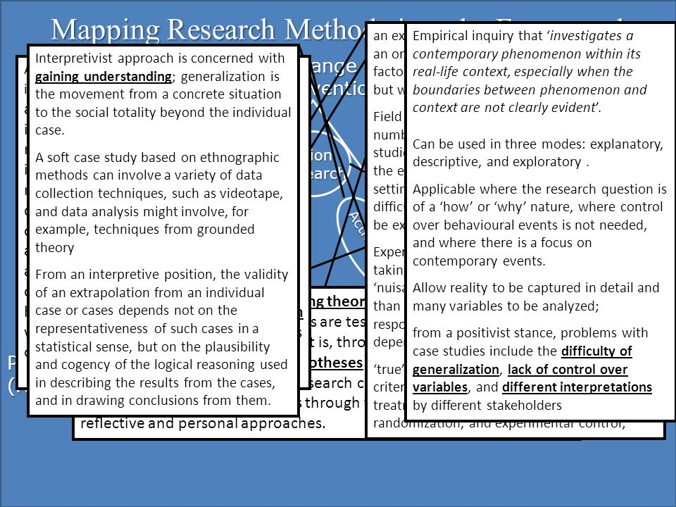 Mapping Research Methods into the Framework