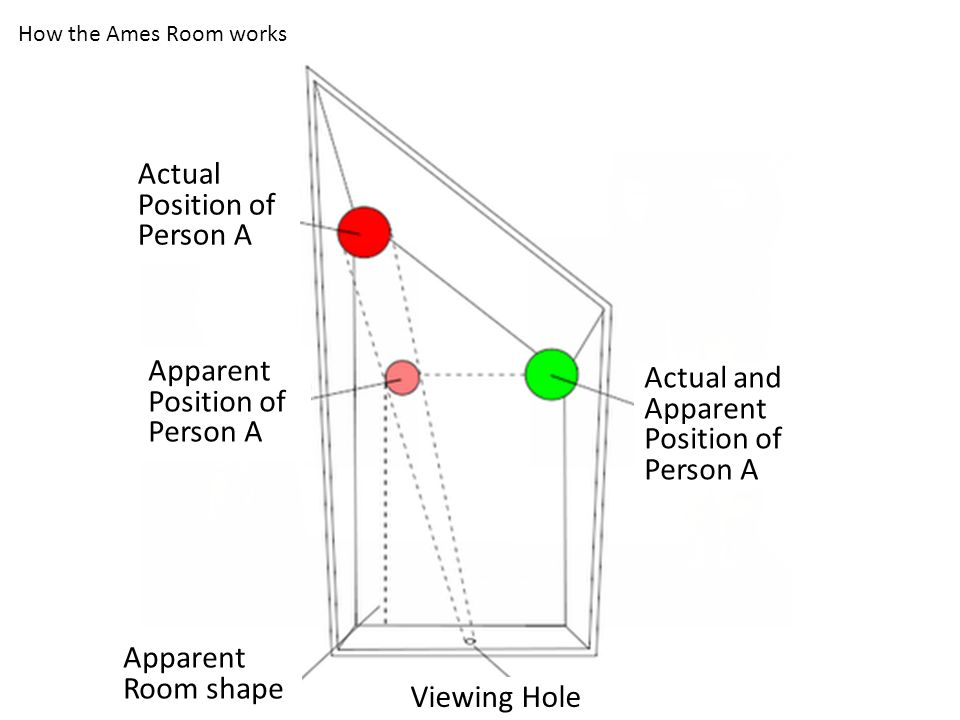 Actual Position of Person A