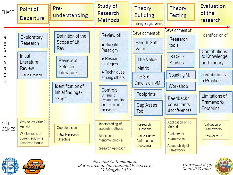 Study of Research Methods Theory Building Theory Testing