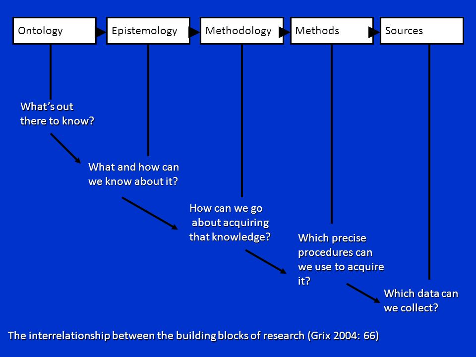 Ontology Epistemology. Methodology. Methods. Sources. What's out. there to know What and how can.
