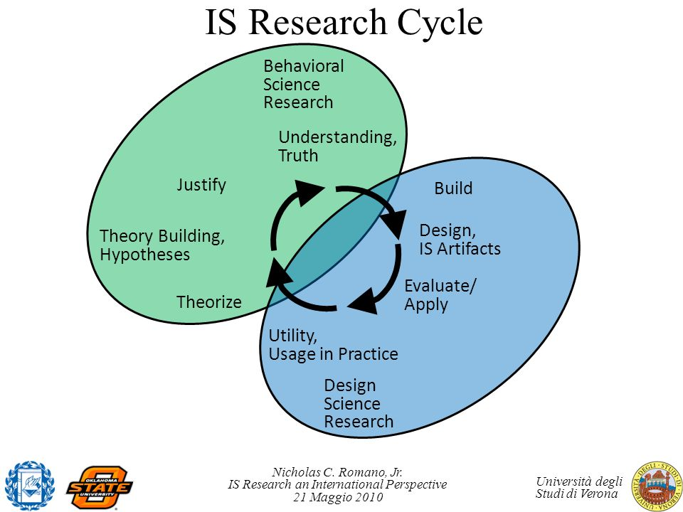 IS Research Cycle Behavioral Science Research Understanding, Truth