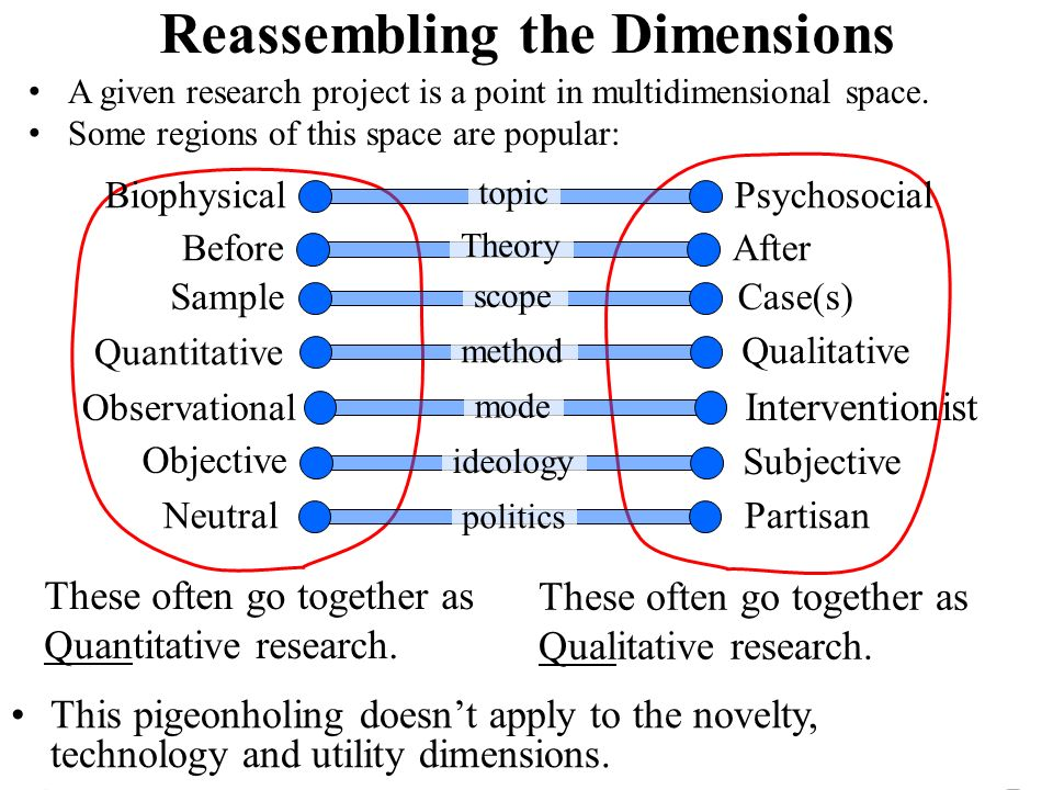 Reassembling the Dimensions