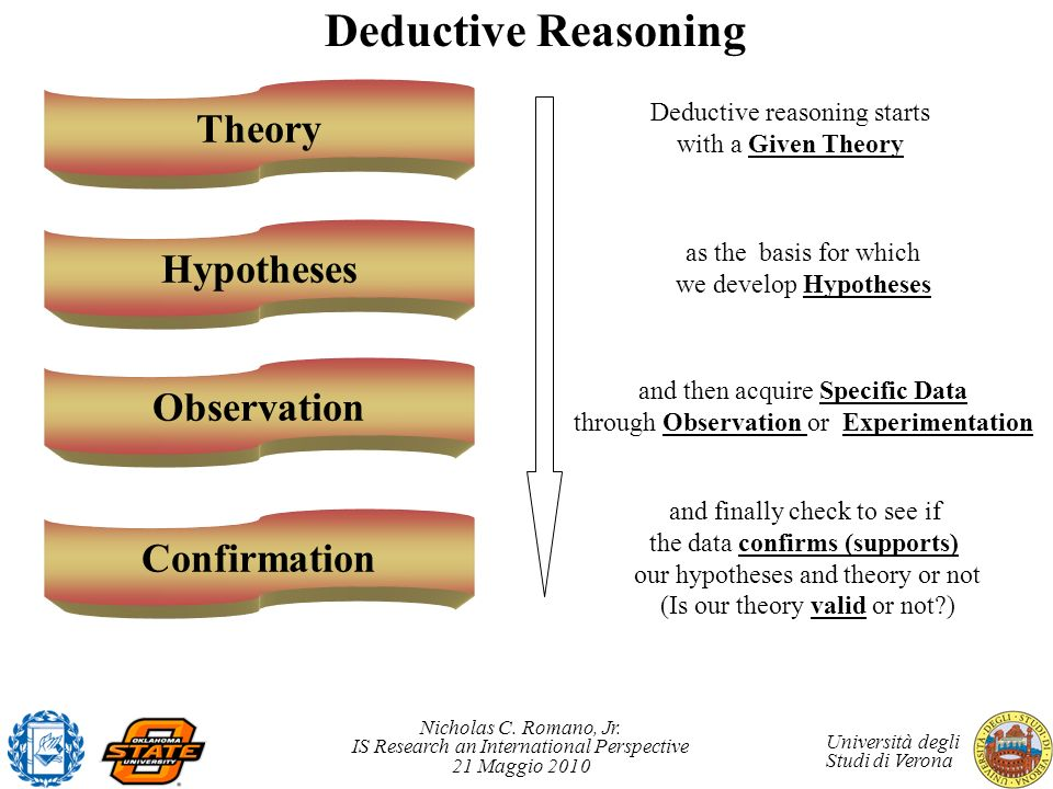 Deductive Reasoning Theory Hypotheses Observation Confirmation