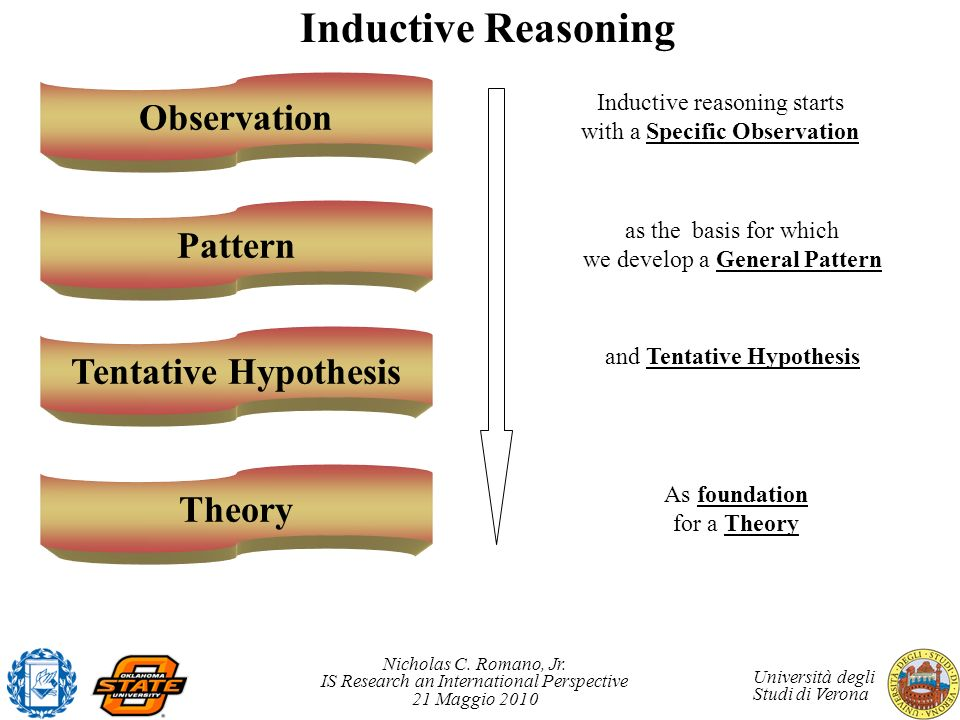 Inductive Reasoning Observation Pattern Tentative Hypothesis Theory