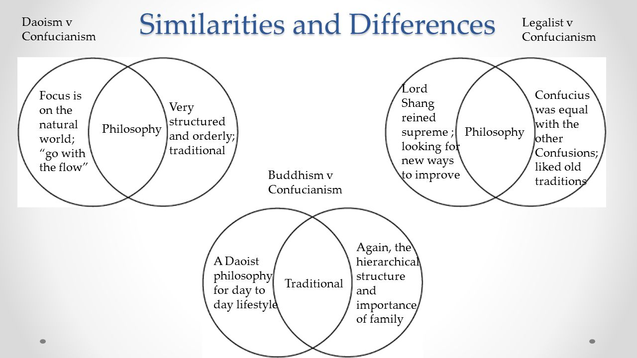 similarities between eastern and western philosophy