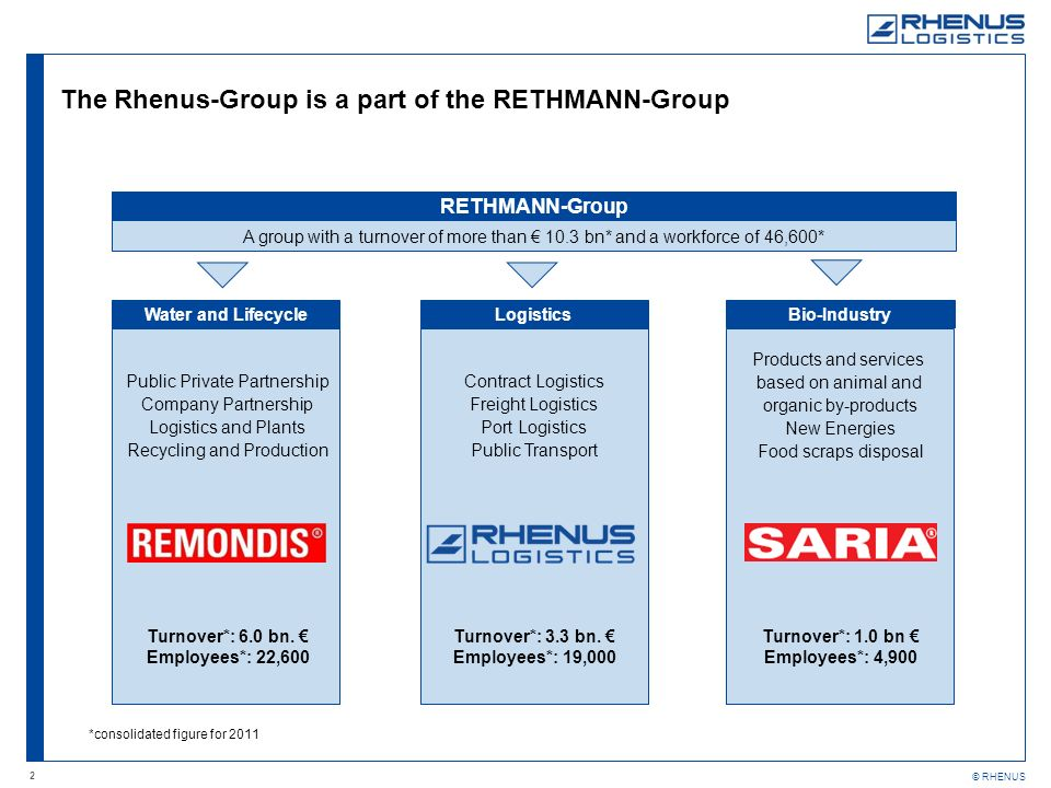 The Rhenus-Group is a part of the RETHMANN-Group
