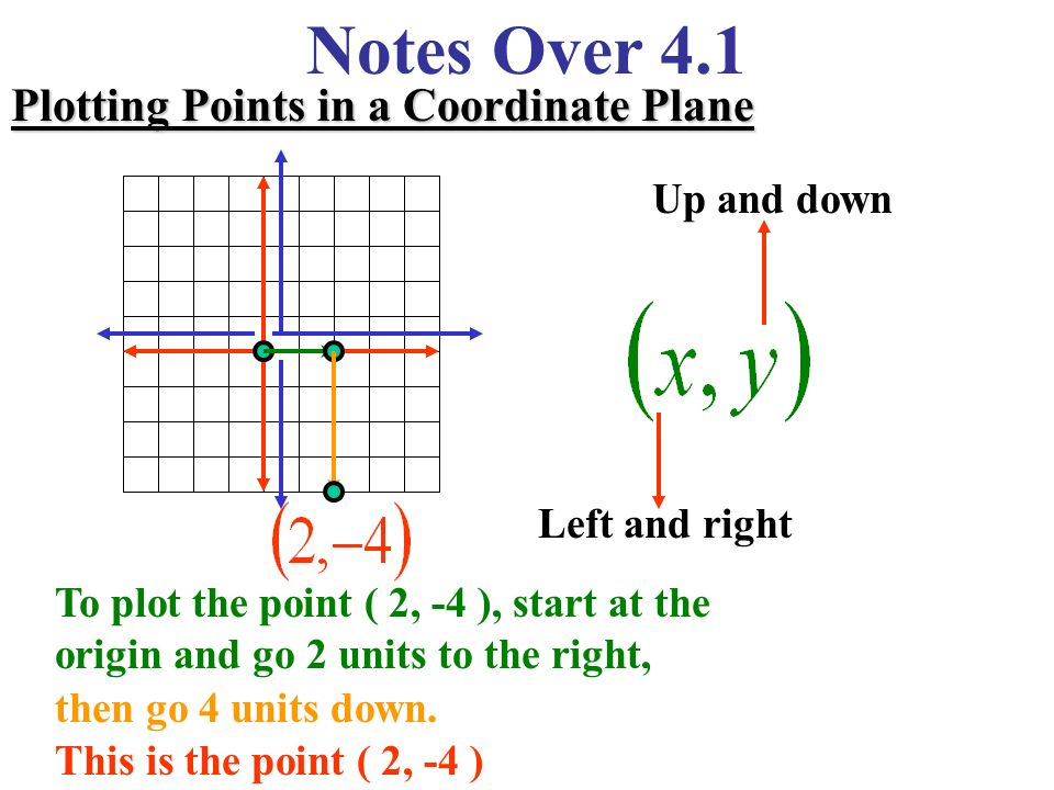 Miss Kahrimanis&#39-s Blog: Coordinate Plane