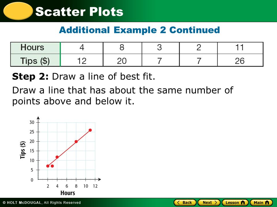 Drawing Lines Of Best Fit : Learn to create and interpret scatter plots ppt video