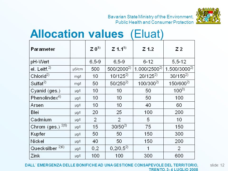 Allocation values (Eluat)