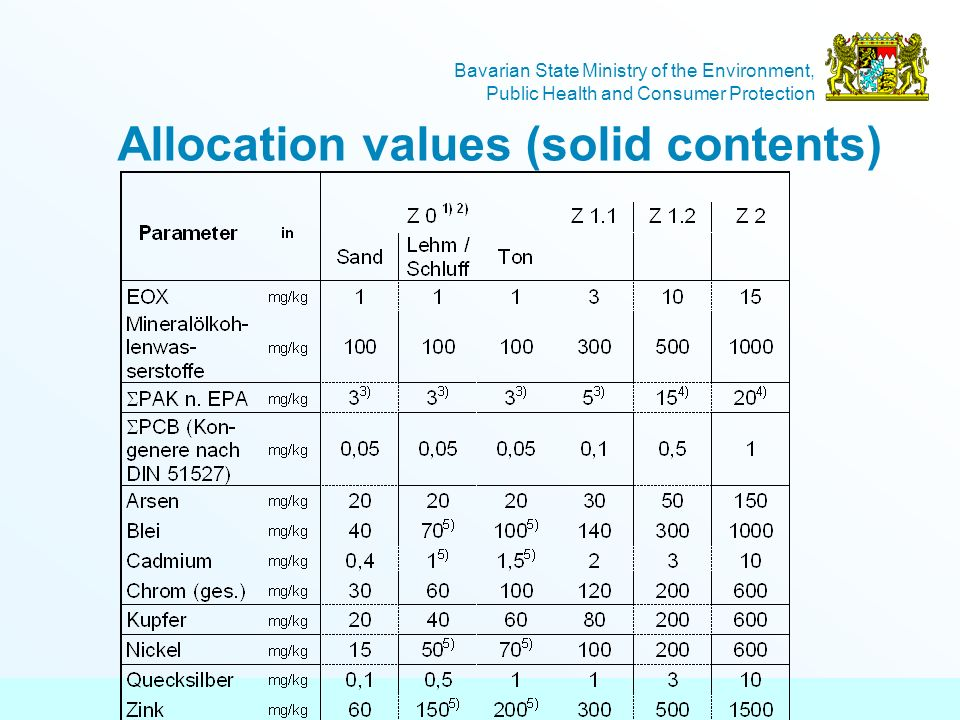 Allocation values (solid contents)