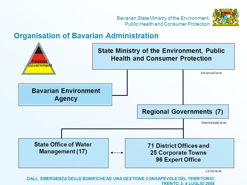 Organisation of Bavarian Administration