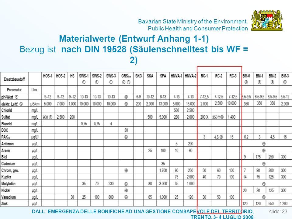 Materialwerte (Entwurf Anhang 1-1) Bezug ist nach DIN 19528 (Säulenschnelltest bis WF = 2)
