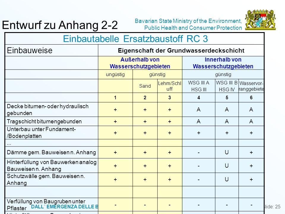 Entwurf zu Anhang 2-2 Einbautabelle Ersatzbaustoff RC 3 Einbauweise