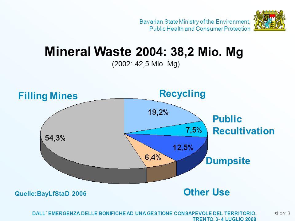 Mineral Waste 2004: 38,2 Mio. Mg (2002: 42,5 Mio. Mg)
