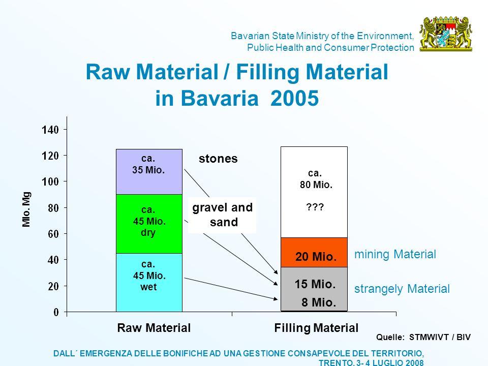Raw Material / Filling Material