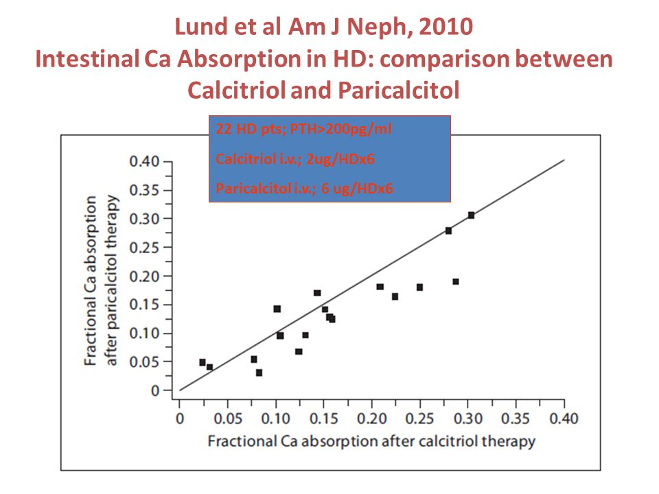 Lund et al Am J Neph, 2010 Intestinal Ca Absorption in HD: comparison between Calcitriol and Paricalcitol