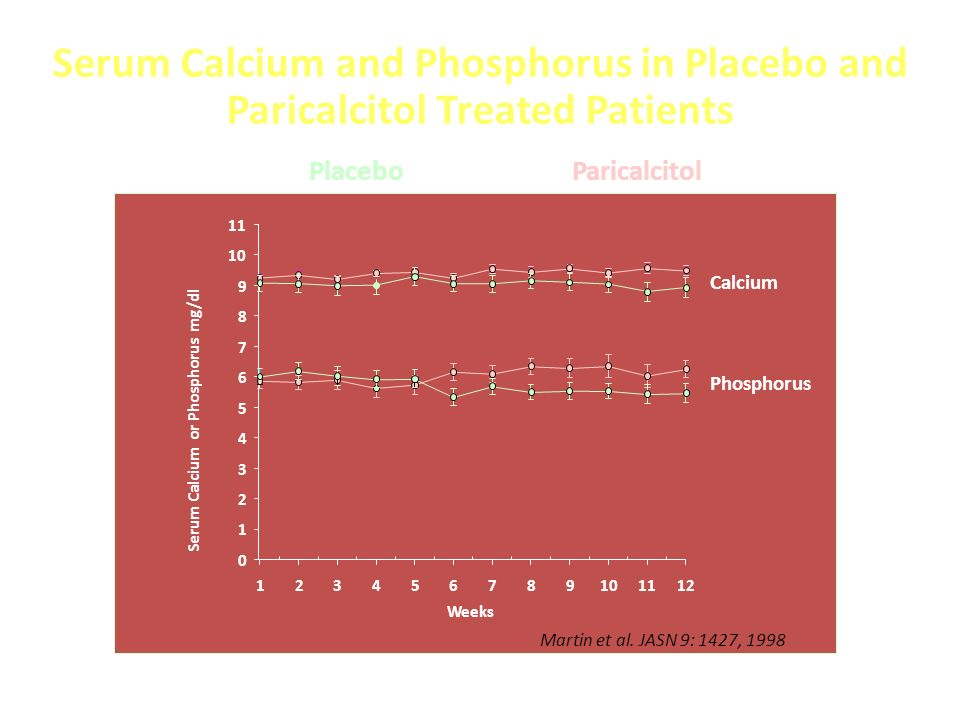 Serum Calcium and Phosphorus in Placebo and Paricalcitol Treated Patients