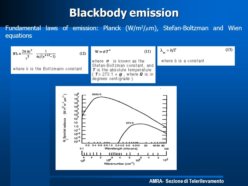 Blackbody emission Fundamental laws of emission: Planck (W/m2/mm), Stefan-Boltzman and Wien equations.
