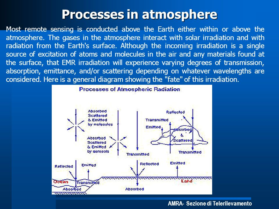 Processes in atmosphere