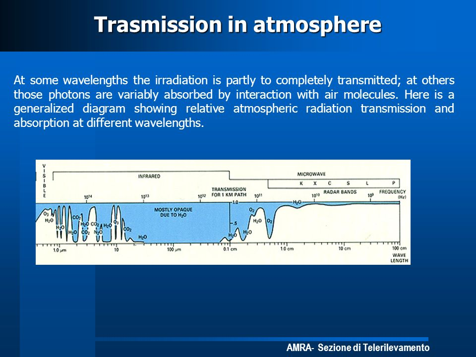 Trasmission in atmosphere
