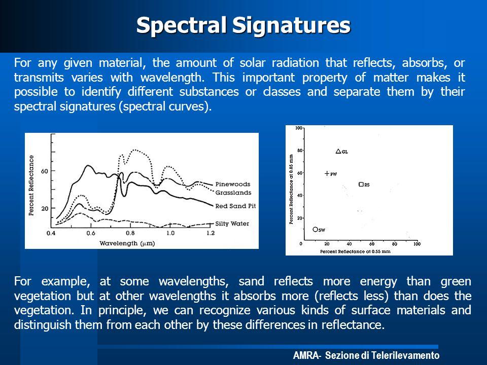 Spectral Signatures
