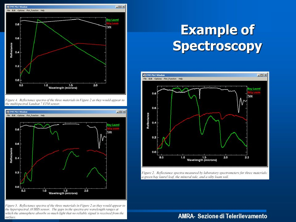 Example of Spectroscopy