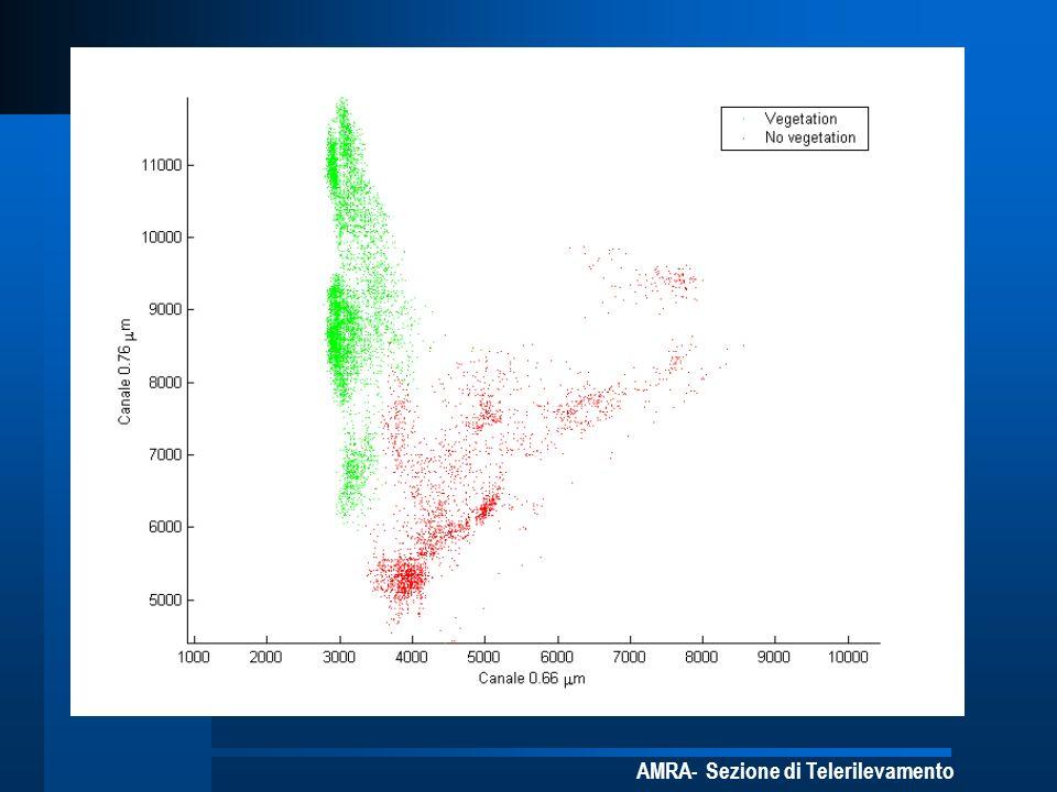 Visualizzazione delle radianze misurate per coppie di bande spettrali: questo tipo di grafico, ripetuto su molte coppie, indica qualitativamente quali sottoinsiemi di canali sono significativi per distinguere tra le varie classi.