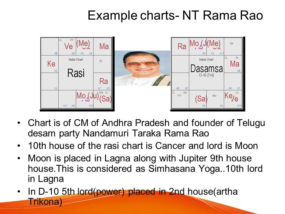 Rasi Chart Ibovnathandedecker