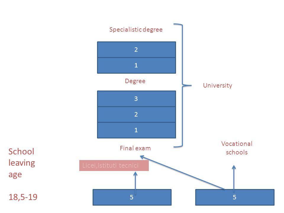 School leaving age 18,5-19 Licei,Istituti tecnici Specialistic degree