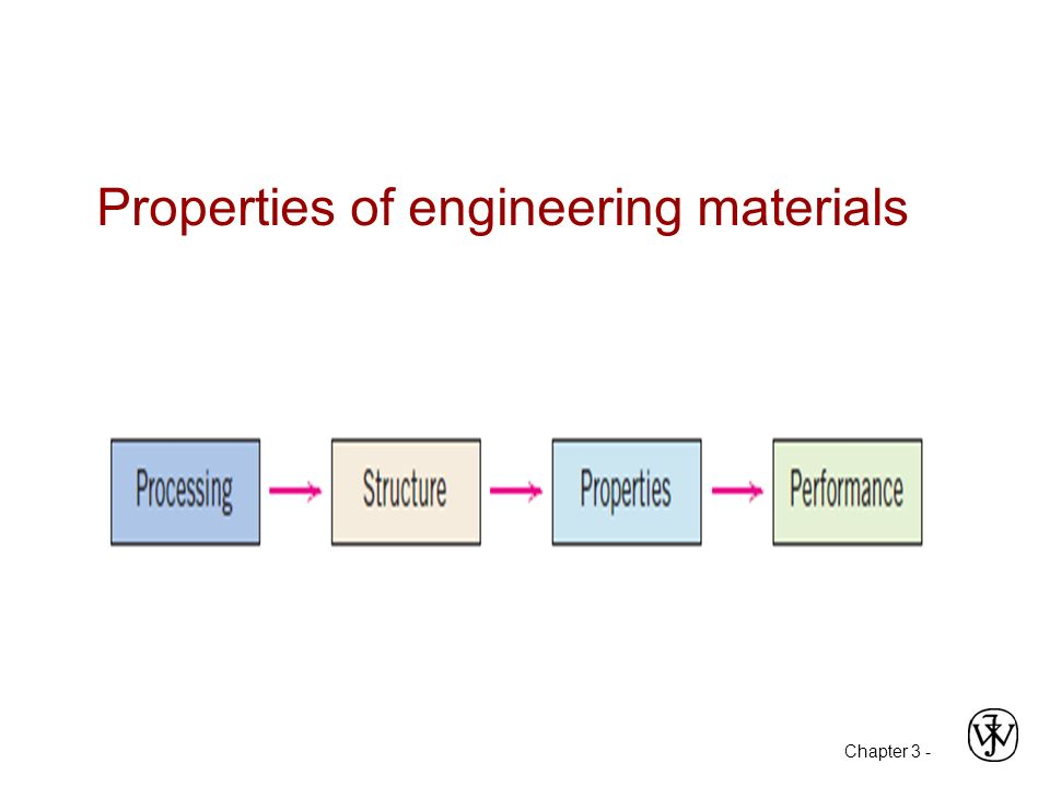 properties of engineering materials Engineering materialsthe substances which are useful in the field of engineering are calledengineering materials a particular material is selected is on the b.