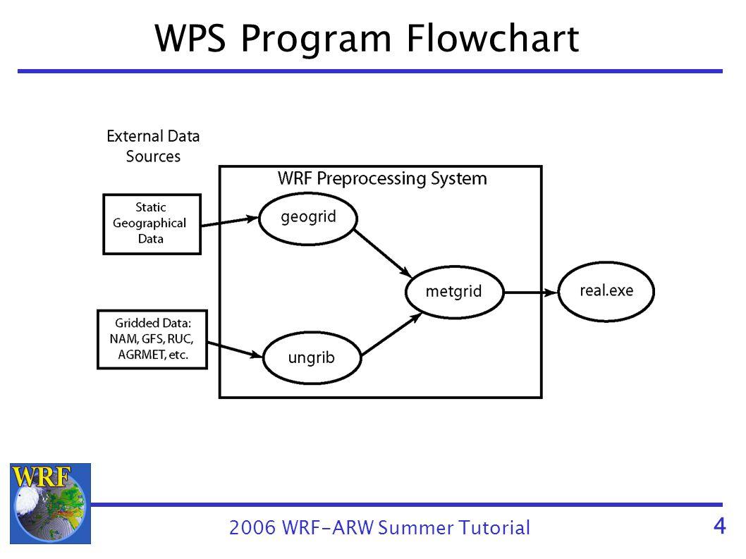 Wrf wps download