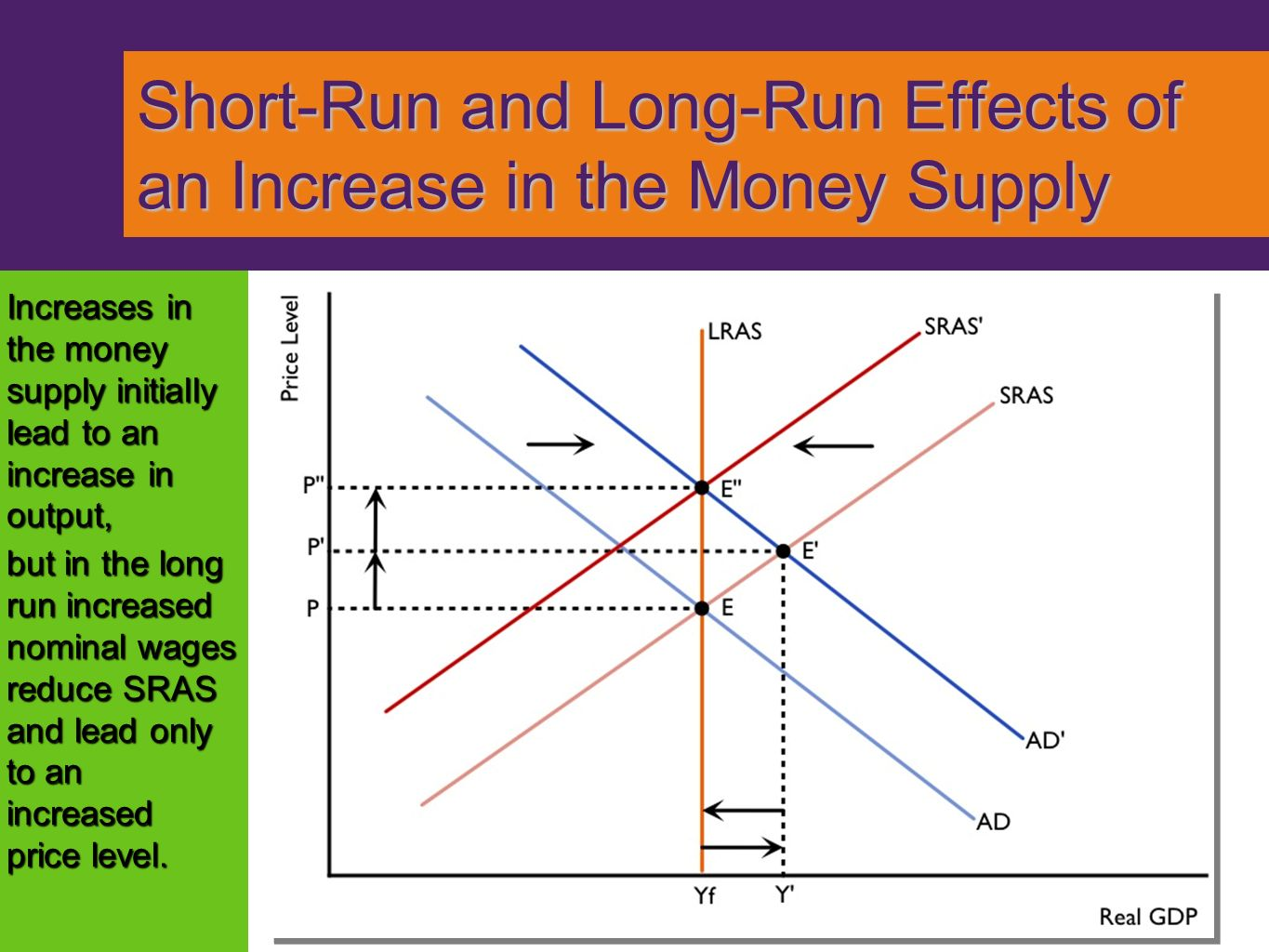 Module Money, Output, and Prices in the Long Run - ppt ... Loanable Funds Graph