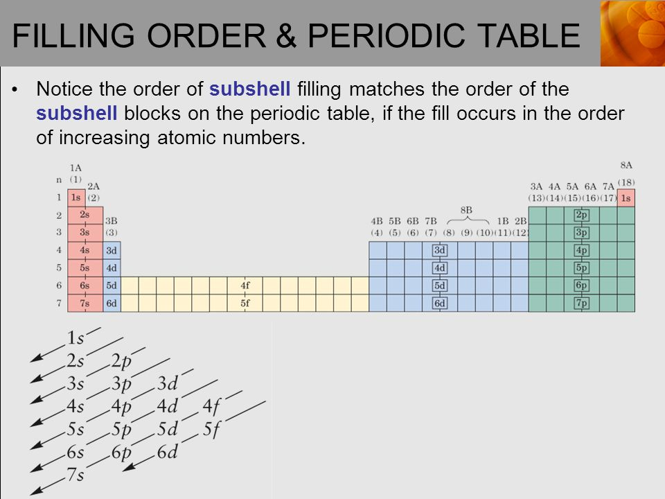 Chapter 3 electronic structure and the periodic law ppt video filling order periodic table urtaz Choice Image
