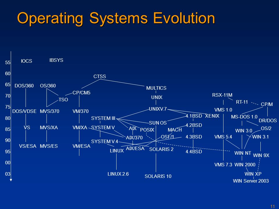 evolution of the operating system The evolution of operating systems  tion of operating system features, culminating in a tentative definition of the profile of future operating systems in section .