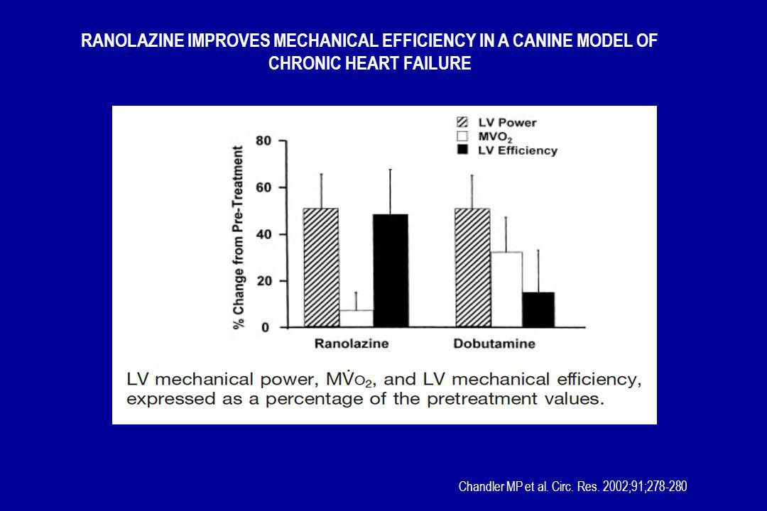 RANOLAZINE IMPROVES MECHANICAL EFFICIENCY IN A CANINE MODEL OF CHRONIC HEART FAILURE