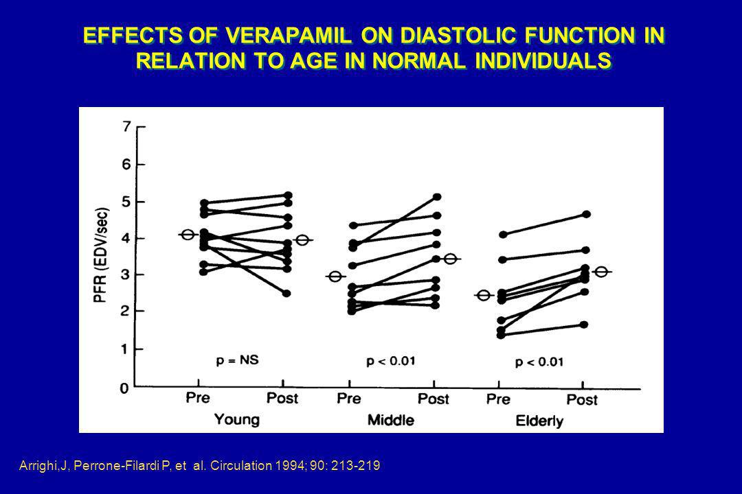 EFFECTS OF VERAPAMIL ON DIASTOLIC FUNCTION IN RELATION TO AGE IN NORMAL INDIVIDUALS