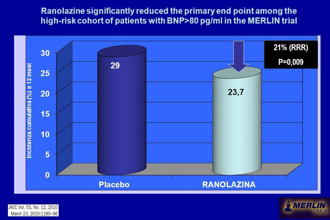Ranolazine significantly reduced the primary end point among the high-risk cohort of patients with BNP>80 pg/ml in the MERLIN trial