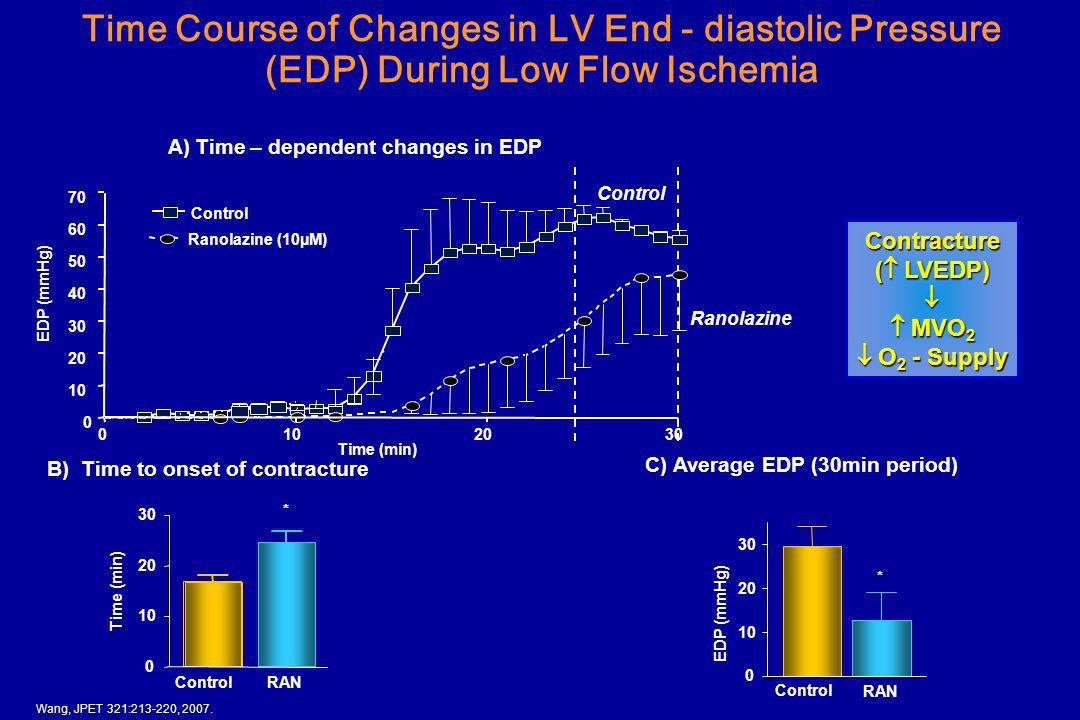 Time Course of Changes in LV End - diastolic Pressure (EDP) During Low Flow Ischemia