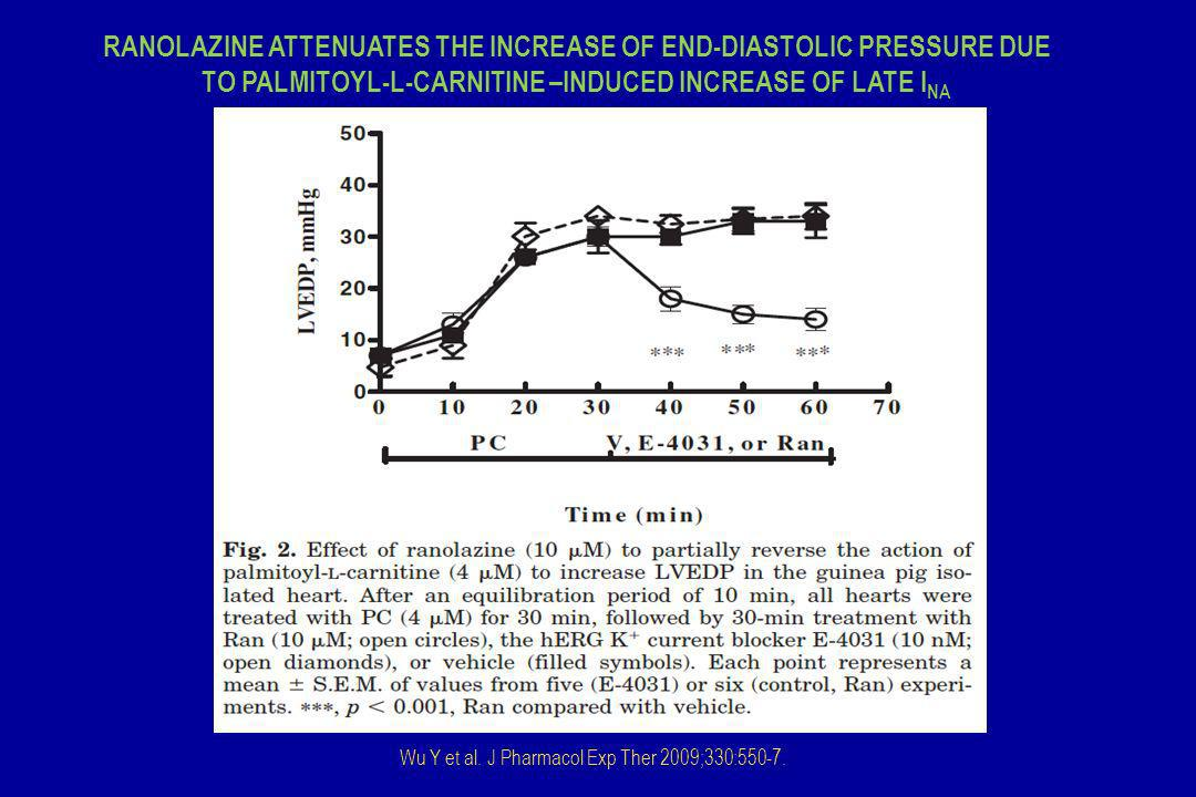 RANOLAZINE ATTENUATES THE INCREASE OF END-DIASTOLIC PRESSURE DUE TO PALMITOYL-L-CARNITINE –INDUCED INCREASE OF LATE INA